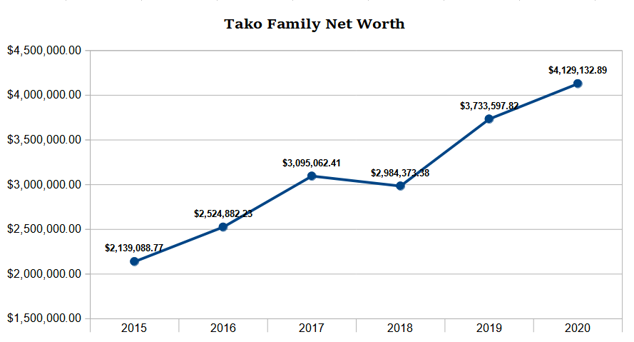 tako family net worth 2020