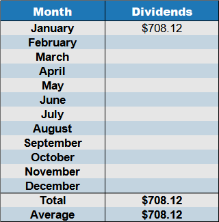 january 2021 dividends