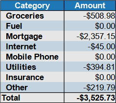 January 2021 expenses by category