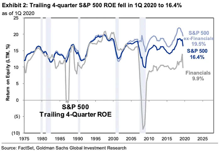 S&P 500 ROE over time