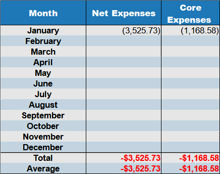january 2021 net expenses