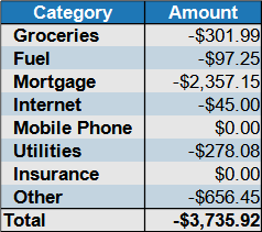 expenses by category February 2021