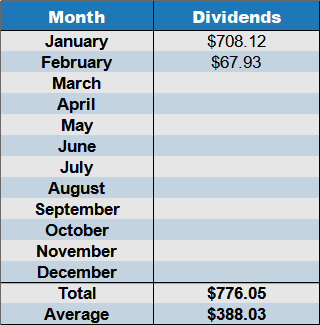 february 2021 dividends