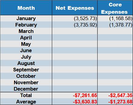 net expenses February 2021