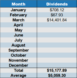 march 2021 dividends