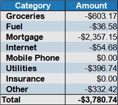 march 2021 expenses by category