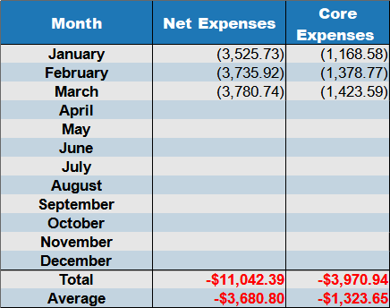 march 2021 net expenses