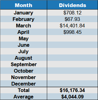 april 2021 dividends by mont