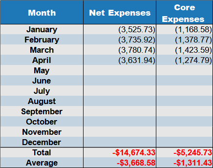 april 2021 net expenses by month