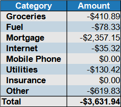 april 2021 expenses by category
