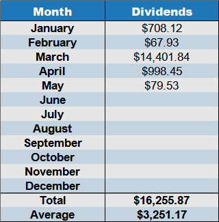 May 2021 dividend by month
