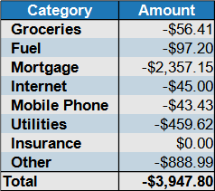 May 2021 expenses by category