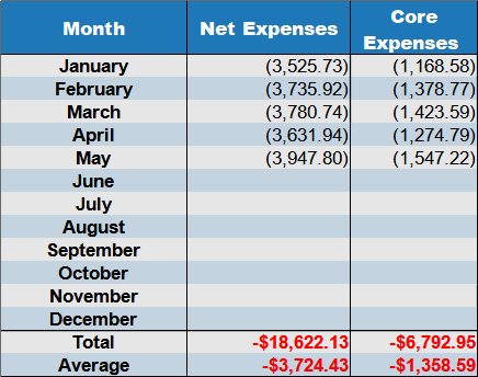 May2021 net expenses