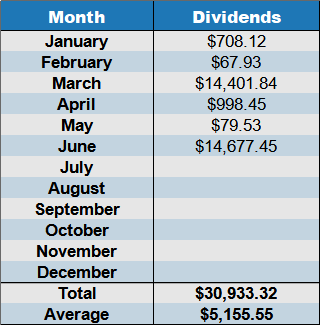June 2021 dividend income