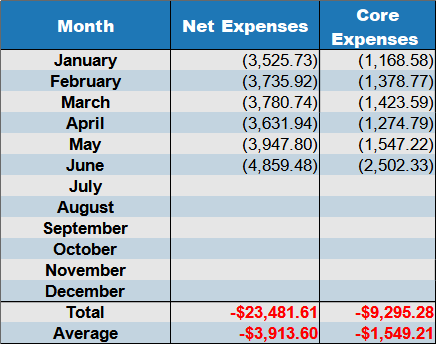 June 2021 expenses by month