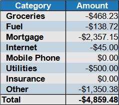 June 2021 net expenses
