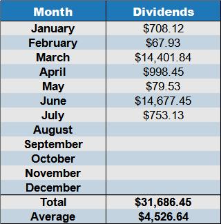 dividends July 2021