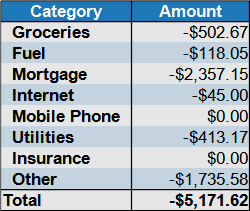 expenses by category July 2021