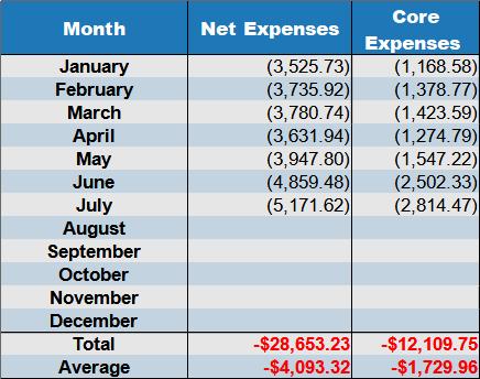 net expenses July 2021