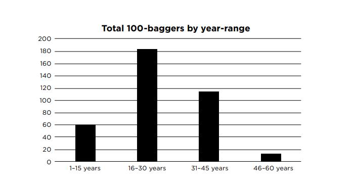 baggers by year range