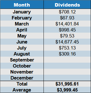 dividends August 2021