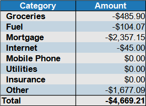 expenses August 2021