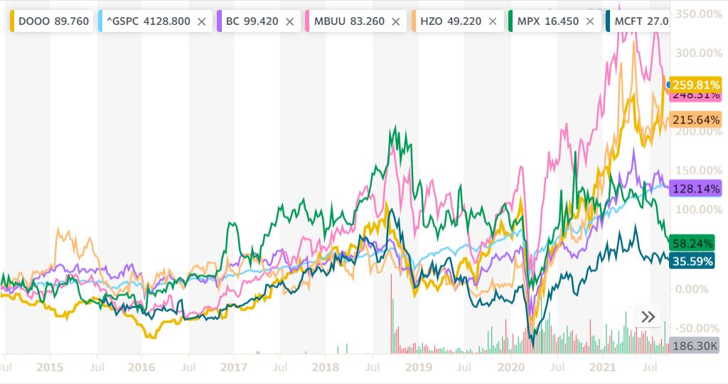 long term stock performance