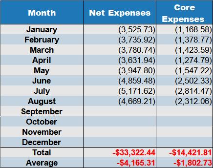 net expenses August 2021