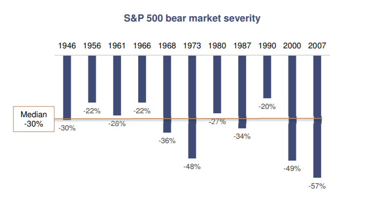 bear market severty
