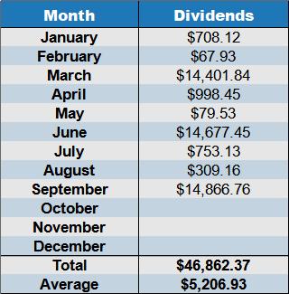 dividends september 2021