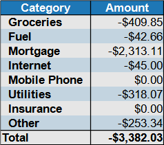 expenses by category September 2021