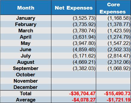 net expenses Sept 2021